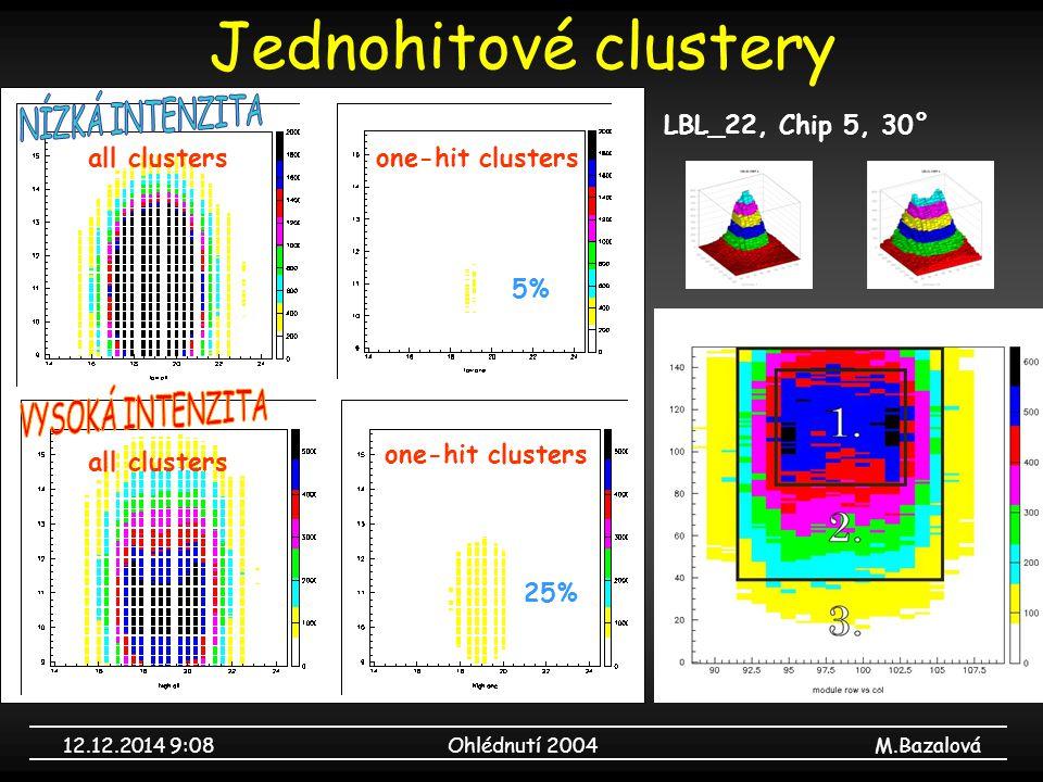 12.12.2014 9:09Ohlédnutí 2004M.Bazalová Jednohitové clustery LBL_22, Chip 5, 30° one-hit clusters 25% 5% all clusters