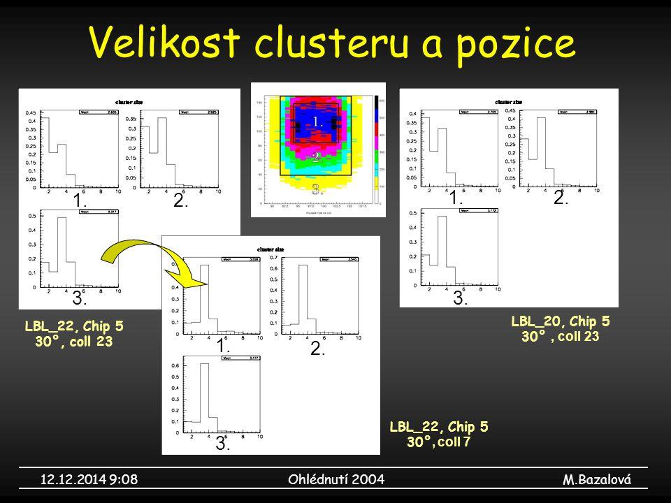 12.12.2014 9:09Ohlédnutí 2004M.Bazalová Velikost clusteru a pozice LBL_22, Chip 5 30°, coll 23 LBL_22, Chip 5 30°, coll 7 LBL_20, Chip 5 30°, coll 23 1.