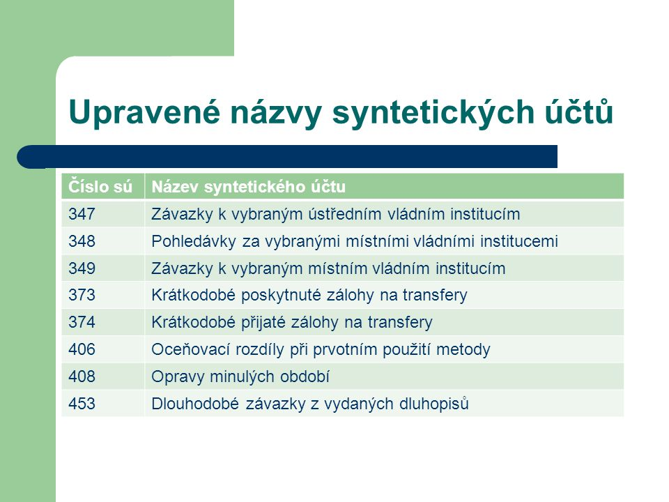 Upravené názvy syntetických účtů Číslo súNázev syntetického účtu 347Závazky k vybraným ústředním vládním institucím 348Pohledávky za vybranými místním