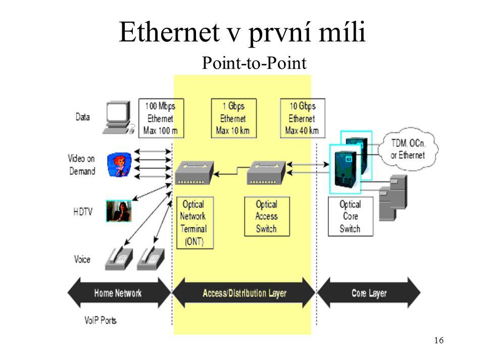 16 Ethernet v první míli Point-to-Point