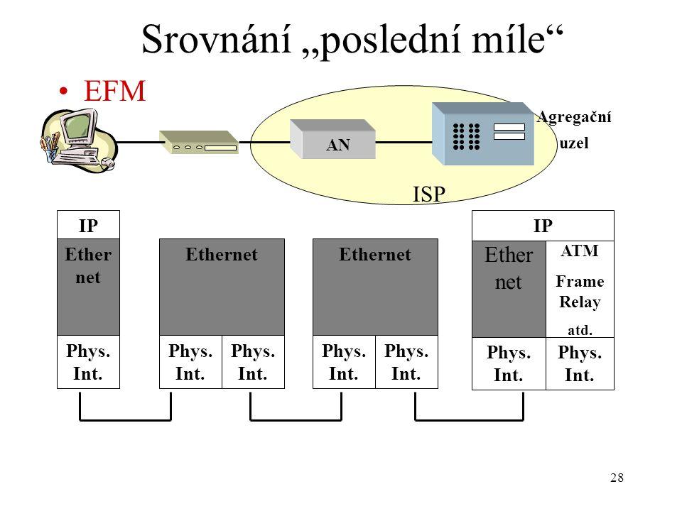 """28 Srovnání """"poslední míle"""" EFM IP Ether net Phys. Int. AN Agregační uzel ATM Frame Relay atd. Phys. Int. Ether net Phys. Int. IP Ethernet Phys. Int."""