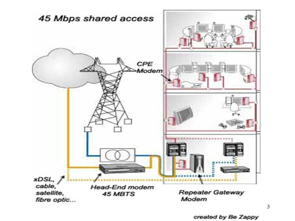 """14 Ethernet v první míli Ethernet má předpoklady k zajištění """"poslední míle do objektů s rozvody UTP a se zásuvkami RJ45 EFM (Ethernet in the First Mile) – IEEE 802.3ah Spojení mezi POP (Point of Presence) a přístupovým bodem (Access/Distribution Layer) propojí páteřní síť (Core Layer) s uživatelem (Home Network) Topologie –point-to-point –point-to-multipoint"""