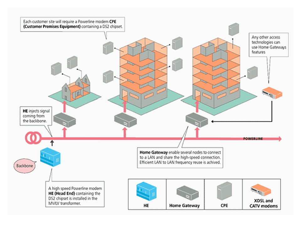 5 Technologie PLC Trafo stanice access point gateway head end komunikační centrum ISP tel.