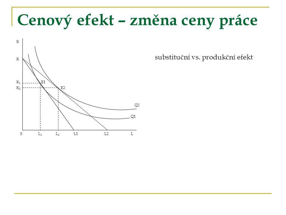 Cenový efekt – změna ceny práce K K 1 E1 K 2 E2 Q2 Q1 0 L 1 L 2 L1 L2L substituční vs. produkční efekt