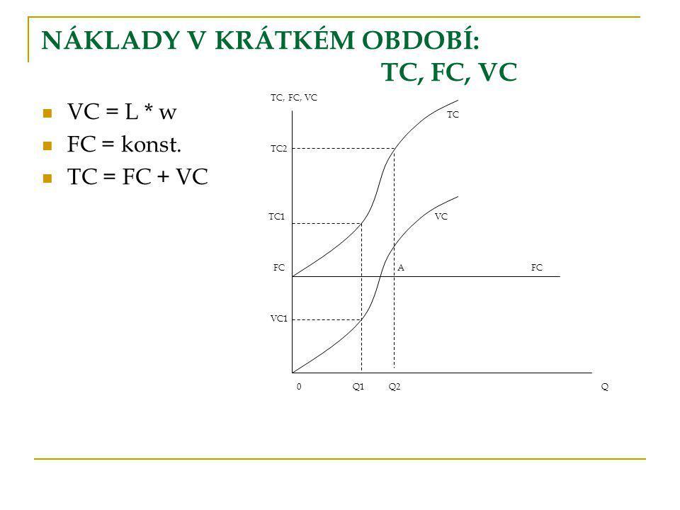 NÁKLADY V KRÁTKÉM OBDOBÍ: TC, FC, VC VC = L * w FC = konst. TC = FC + VC TC, FC, VC TC TC2 TC1 VC FCA FC VC1 0 Q1 Q2Q