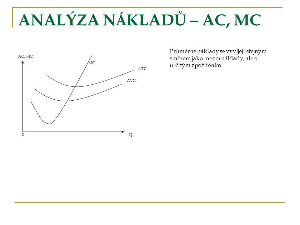 ANALÝZA N Á KLADŮ – AC, MC AC, MC MC ATC AVC 0 Q Průměrné náklady se vyvíjejí stejným směrem jako mezní náklady, ale s určitým zpožděním