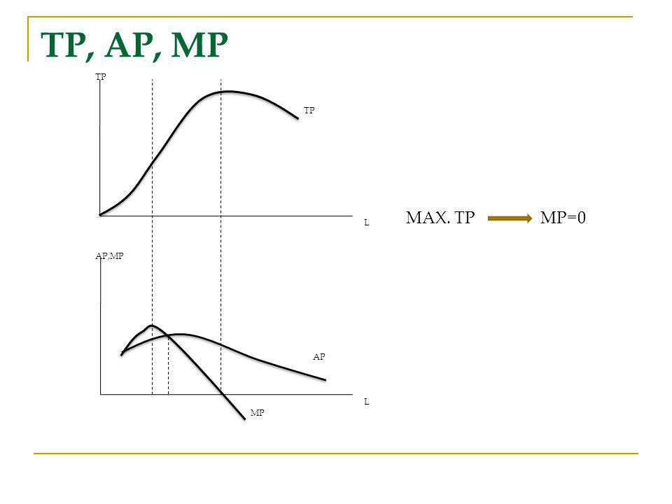 TP L AP,MP AP L MP TP, AP, MP MAX. TP MP=0