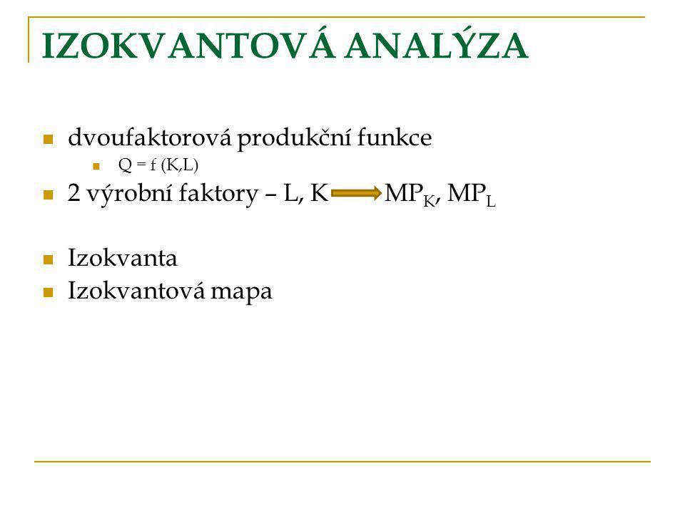 IZOKVANTOVÁ ANALÝZA dvoufaktorová produkční funkce Q = f (K,L) 2 výrobní faktory – L, KMP K, MP L Izokvanta Izokvantová mapa