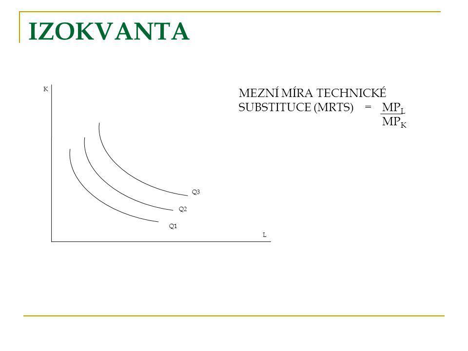 IZOKVANTA K Q3 Q2 Q1 L MEZNÍ MÍRA TECHNICKÉ SUBSTITUCE (MRTS) = MP L MP K