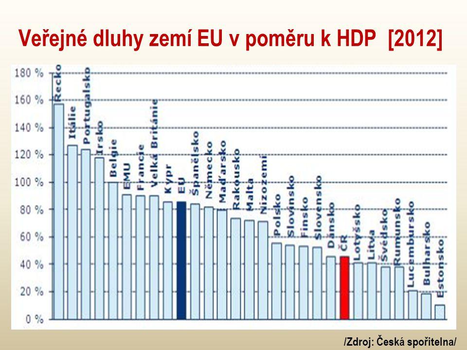 Veřejné dluhy zemí EU v poměru k HDP [2012] /Zdroj: Česká spořitelna/