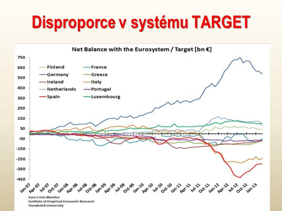 Disproporce v systému TARGET