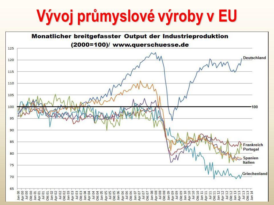 Vývoj průmyslové výroby v EU