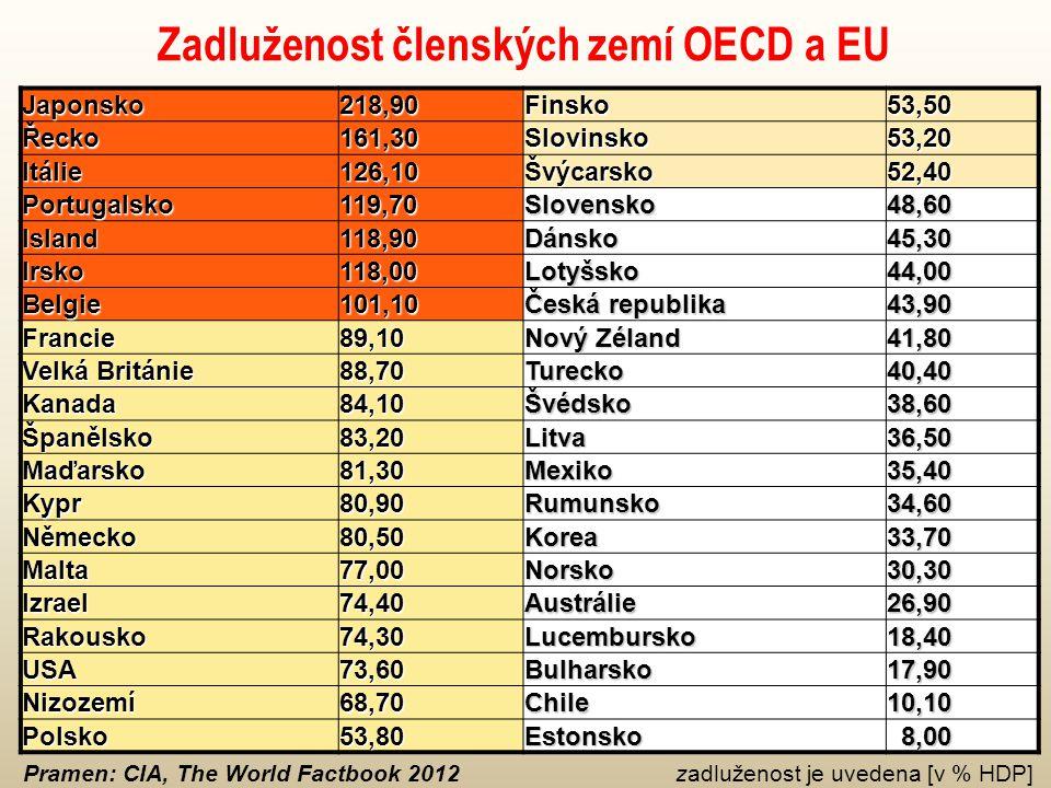 Zadluženost členských zemí OECD a EU Japonsko218,90Finsko53,50 Řecko161,30Slovinsko53,20 Itálie126,10Švýcarsko52,40 Portugalsko119,70Slovensko48,60 Island118,90Dánsko45,30 Irsko118,00Lotyšsko44,00 Belgie101,10 Česká republika 43,90 Francie89,10 Nový Zéland 41,80 Velká Británie 88,70Turecko40,40 Kanada84,10Švédsko38,60 Španělsko83,20Litva36,50 Maďarsko81,30Mexiko35,40 Kypr80,90Rumunsko34,60 Německo80,50Korea33,70 Malta77,00Norsko30,30 Izrael74,40Austrálie26,90 Rakousko74,30Lucembursko18,40 USA73,60Bulharsko17,90 Nizozemí68,70Chile10,10 Polsko53,80Estonsko 8,00 8,00 Pramen: CIA, The World Factbook 2012 zadluženost je uvedena [v % HDP]