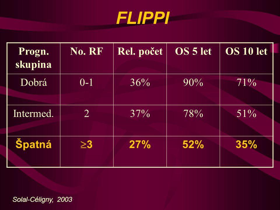 FLIPPI Progn. skupina No. RFRel. početOS 5 letOS 10 let Dobrá0-136%90%71% Intermed.237%78%51% Špatná 33 27%52%35% Solal-Céligny, 2003