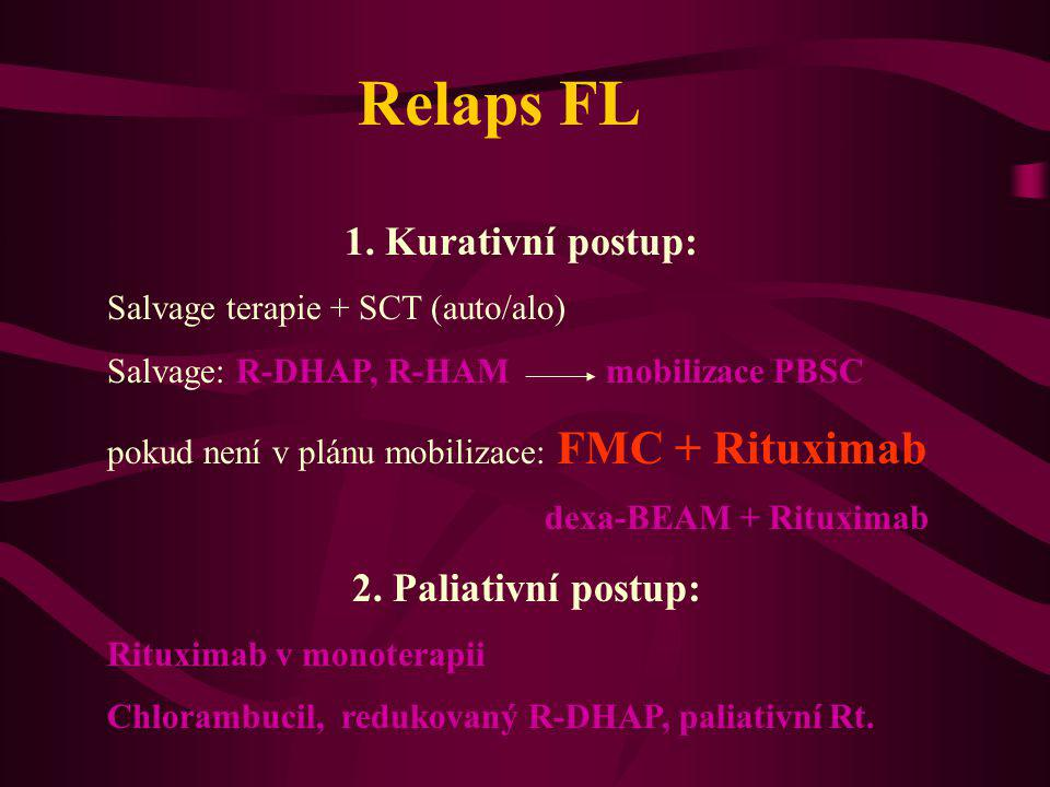 Relaps FL 1. Kurativní postup: Salvage terapie + SCT (auto/alo) Salvage: R-DHAP, R-HAM mobilizace PBSC pokud není v plánu mobilizace: FMC + Rituximab