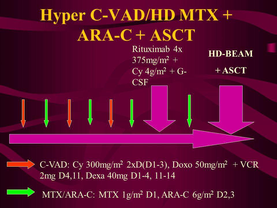 Hyper C-VAD/HD MTX + ARA-C + ASCT Rituximab 4x 375mg/m 2 + Cy 4g/m 2 + G- CSF HD-BEAM + ASCT C-VAD: Cy 300mg/m 2 2xD(D1-3), Doxo 50mg/m 2 + VCR 2mg D4