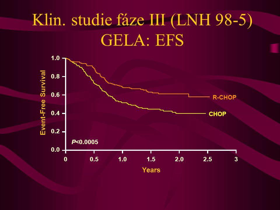 Klin. studie fáze III (LNH 98-5) GELA: EFS 1.0 0.8 0.6 0.4 0.2 0.0 Event-Free Survival P<0.0005 00.51.01.52.02.53 Years R-CHOP CHOP