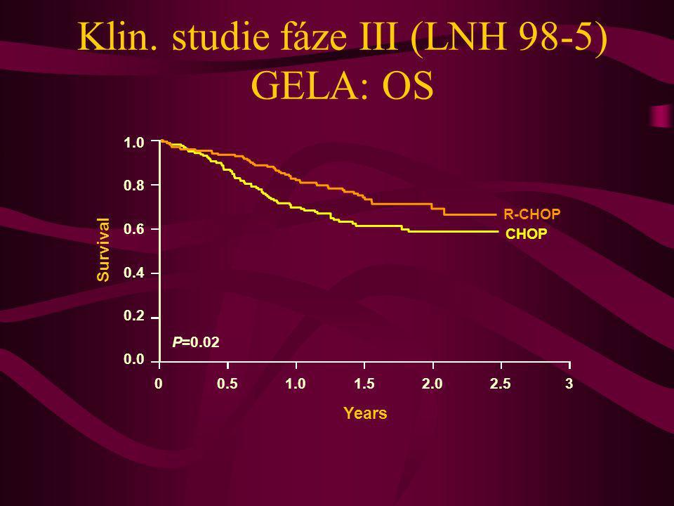 Klin. studie fáze III (LNH 98-5) GELA: OS 1.0 0.8 0.6 0.4 0.2 0.0 Survival P=0.02 00.51.01.52.02.53 Years R-CHOP CHOP