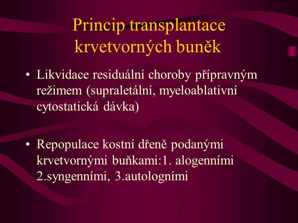 Princip transplantace krvetvorných buněk Likvidace residuální choroby přípravným režimem (supraletální, myeloablativní cytostatická dávka) Repopulace