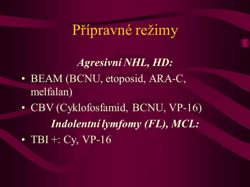 Přípravné režimy Agresivní NHL, HD: BEAM (BCNU, etoposid, ARA-C, melfalan) CBV (Cyklofosfamid, BCNU, VP-16) Indolentní lymfomy (FL), MCL: TBI +: Cy, V