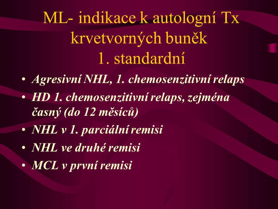 ML- indikace k autologní Tx krvetvorných buněk 1. standardní Agresivní NHL, 1. chemosenzitivní relaps HD 1. chemosenzitivní relaps, zejména časný (do