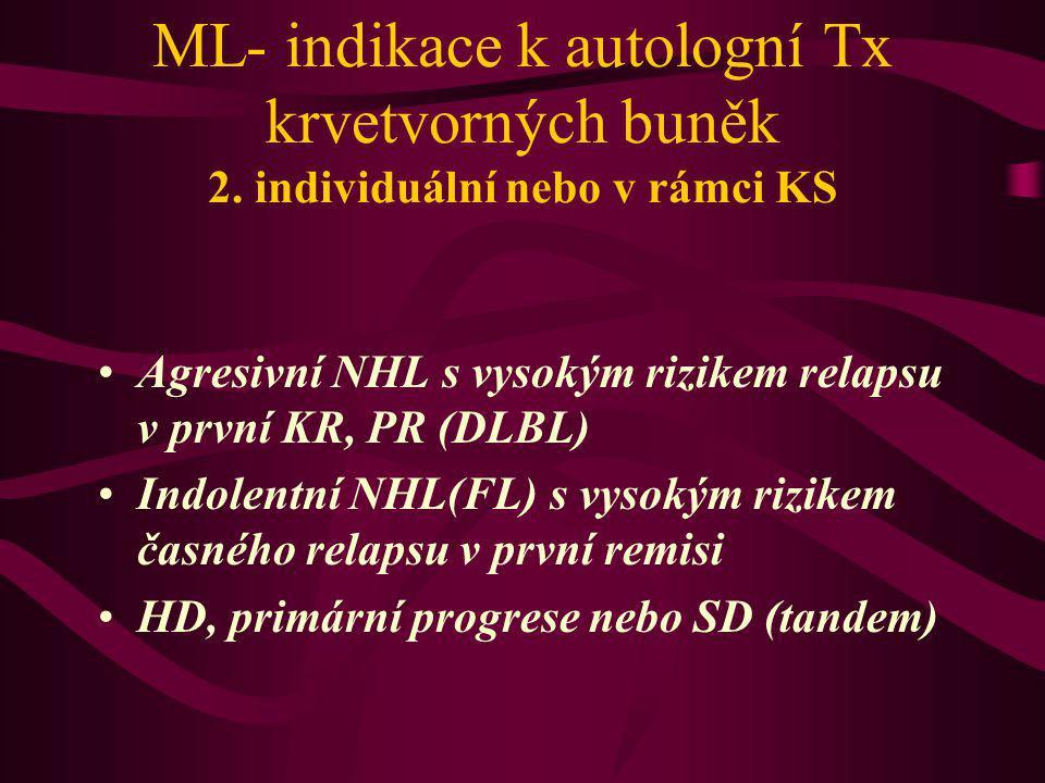 ML- indikace k autologní Tx krvetvorných buněk 2. individuální nebo v rámci KS Agresivní NHL s vysokým rizikem relapsu v první KR, PR (DLBL) Indolentn