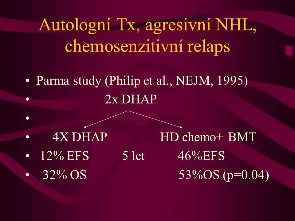 Autologní Tx, agresivní NHL, chemosenzitivní relaps Parma study (Philip et al., NEJM, 1995) 2x DHAP 4X DHAP HD chemo+ BMT 12% EFS 5 let 46%EFS 32% OS