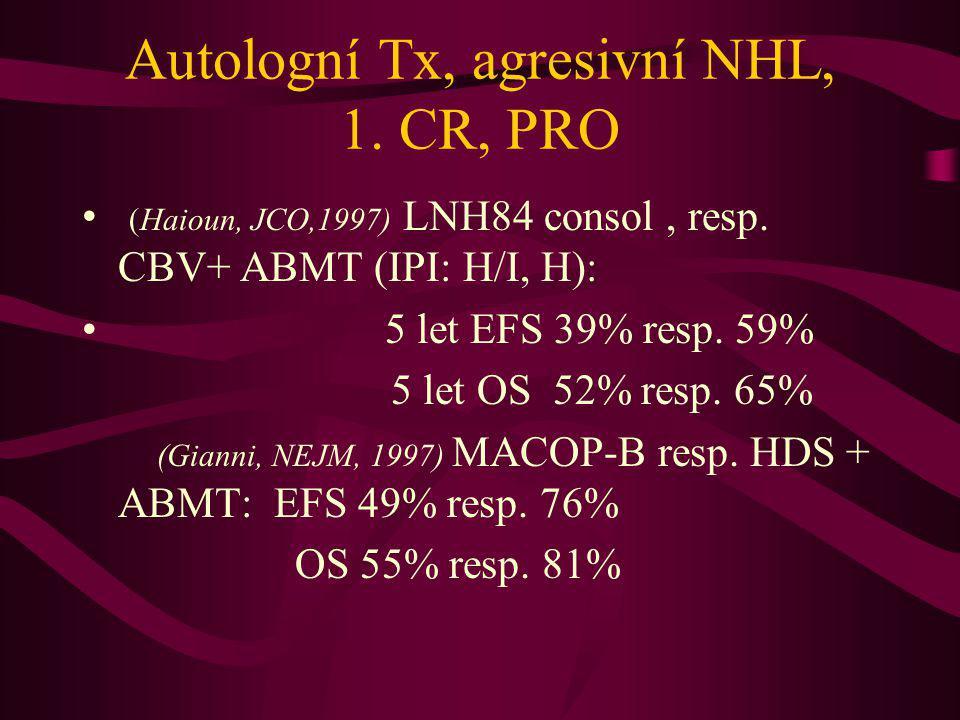 Autologní Tx, agresivní NHL, 1. CR, PRO (Haioun, JCO,1997) LNH84 consol, resp. CBV+ ABMT (IPI: H/I, H): 5 let EFS 39% resp. 59% 5 let OS 52% resp. 65%