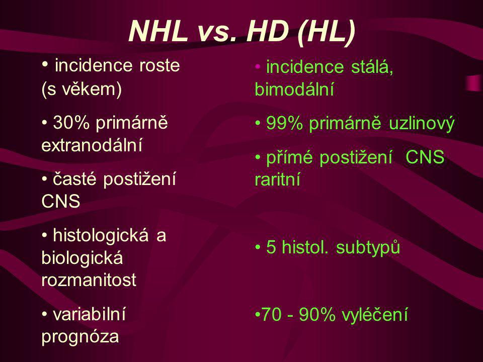 NHL vs. HD (HL) incidence roste (s věkem) 30% primárně extranodální časté postižení CNS histologická a biologická rozmanitost variabilní prognóza inci