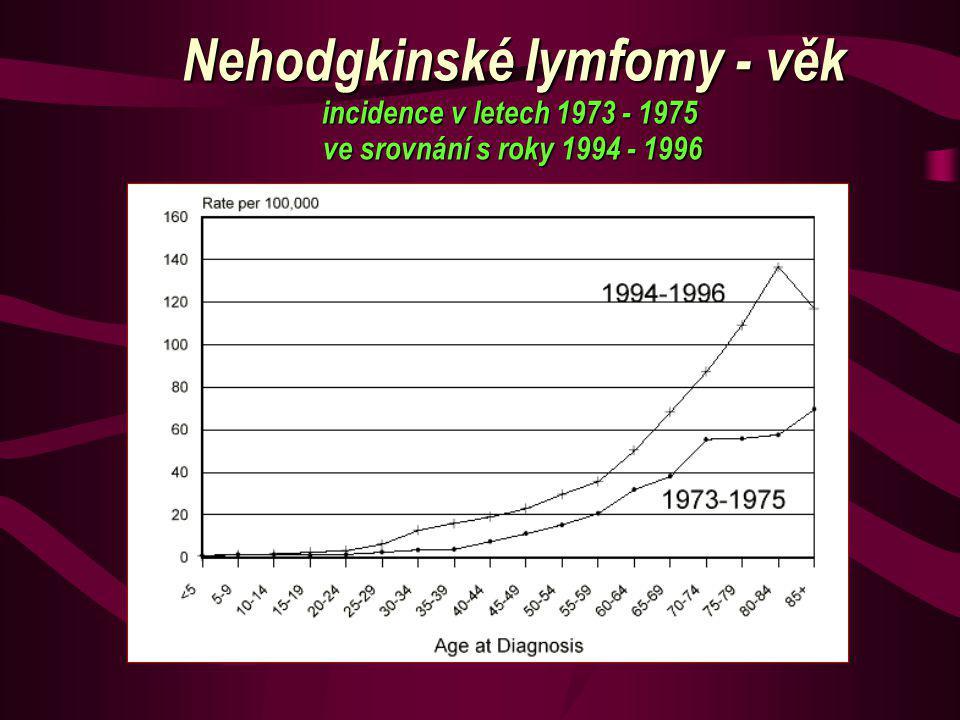 Nehodgkinské lymfomy - věk incidence v letech 1973 - 1975 ve srovnání s roky 1994 - 1996