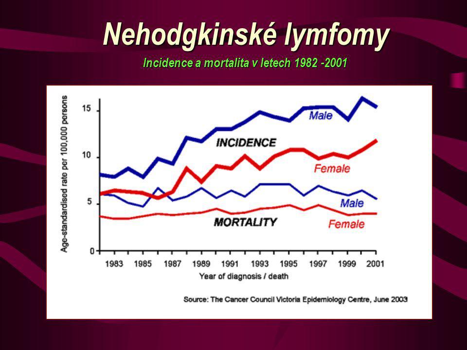 NHL: etiologie Neznámá ve většině případů Germinální mutace (AT, Wiskot Aldrich, NBS) Infekce (EBV (+ malárie), H.I.V., HSV-8, HCV, H.pylori, Bor.