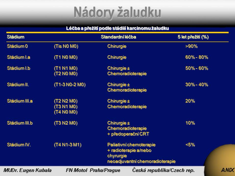 Nádory žaludku Léčba a přežití podle stádiií karcinomu žaludku StádiumStandardní léčba 5 let přežití (%) Stádium 0 (Tis N0 M0) Chirurgie >90% Stádium