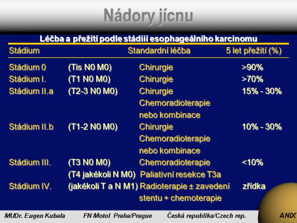 Nádory jícnu Léčba a přežití podle stádiií esophageálního karcinomu StádiumStandardní léčba 5 let přežití (%) Stádium 0 (Tis N0 M0) Chirurgie >90% Stá