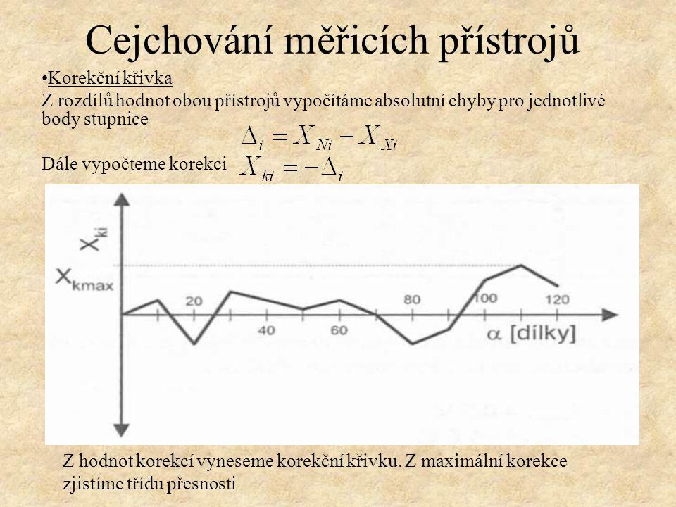 Korekční křivka Z rozdílů hodnot obou přístrojů vypočítáme absolutní chyby pro jednotlivé body stupnice Dále vypočteme korekci Z hodnot korekcí vynese