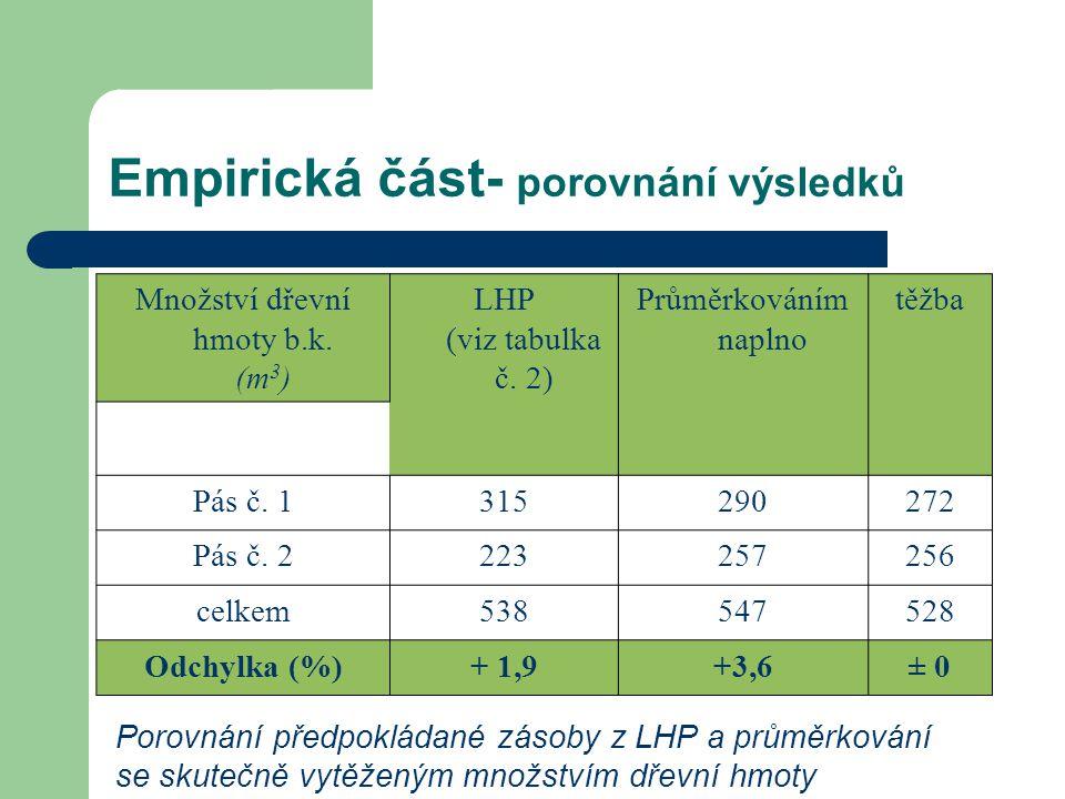 Empirická část- porovnání výsledků Množství dřevní hmoty b.k.