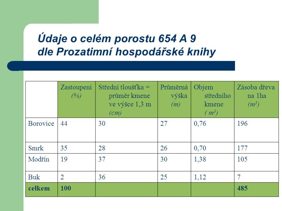 Zastoupení (%) Střední tloušťka = průměr kmene ve výšce 1,3 m (cm) Průměrná výška (m) Objem středního kmene ( m 3 ) Zásoba dřeva na 1ha (m 3 ) Borovice4430270,76196 Smrk3528260,70177 Modřín1937301,38105 Buk236251,127 celkem100485 Údaje o celém porostu 654 A 9 dle Prozatimní hospodářské knihy
