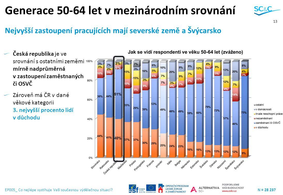 13 EP005_ Co nejlépe vystihuje Vaši současnou výdělečnou situaci?N = 28 237 Nejvyšší zastoupení pracujících mají severské země a Švýcarsko Generace 50