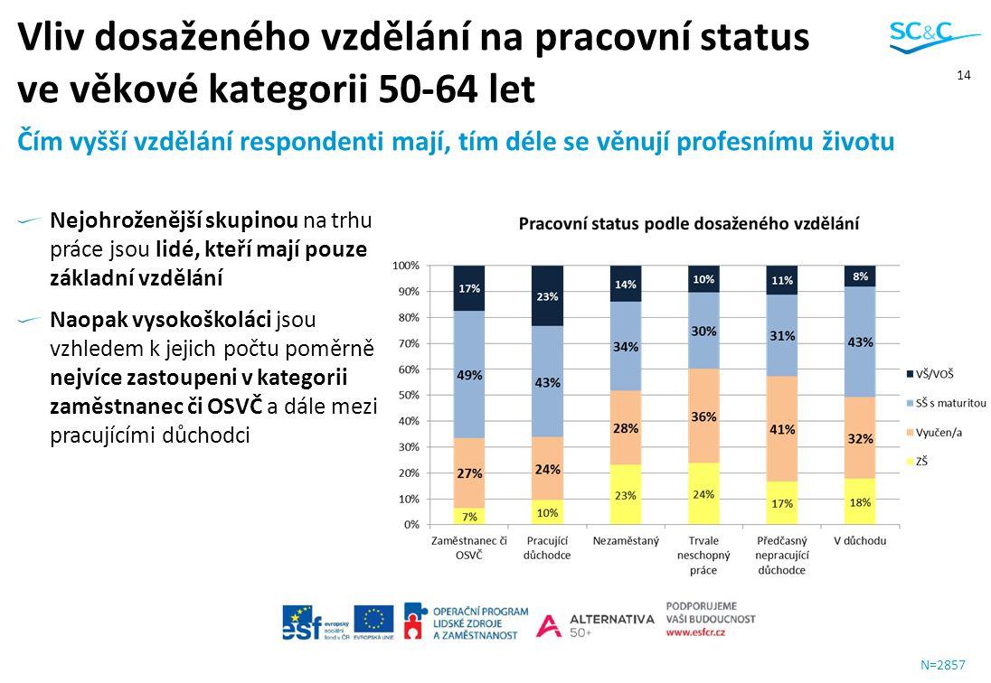14 N=2857 Čím vyšší vzdělání respondenti mají, tím déle se věnují profesnímu životu Vliv dosaženého vzdělání na pracovní status ve věkové kategorii 50