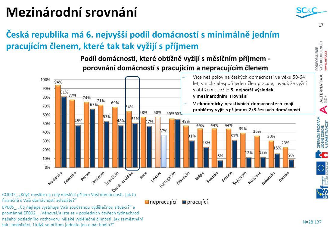 17 N=28 137 Mezinárodní srovnání a Více než polovina českých domácností ve věku 50-64 let, v nichž alespoň jeden člen pracuje, uvádí, že vyžijí s obtí