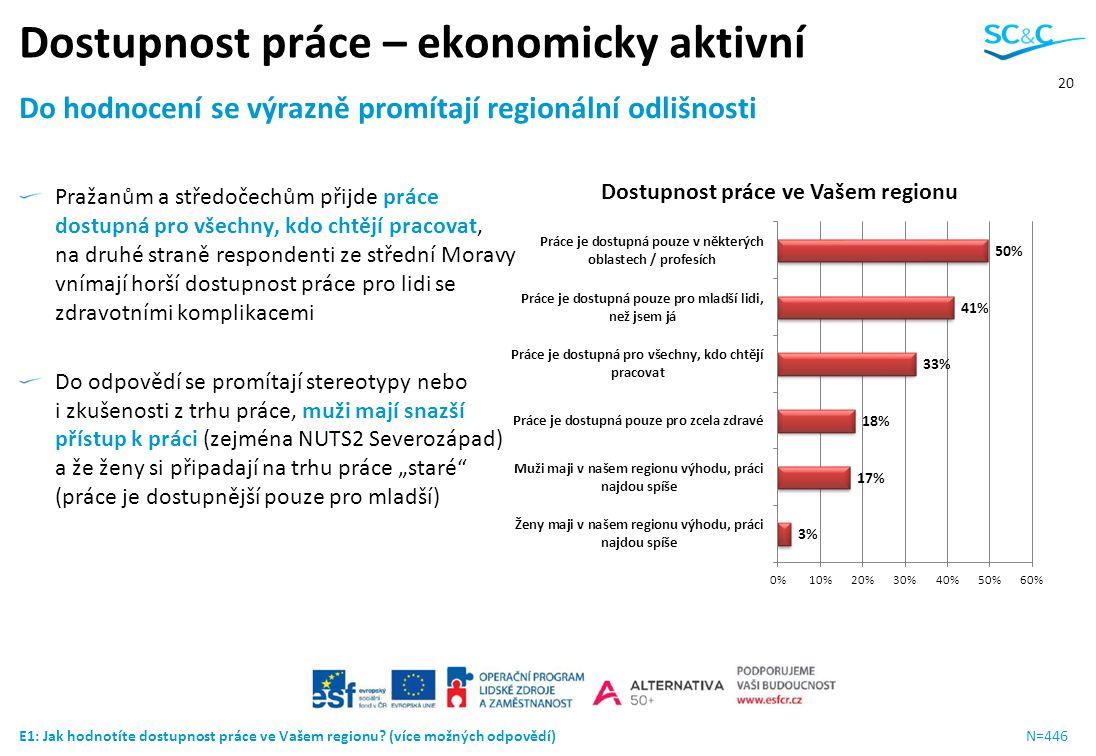 20 Dostupnost práce – ekonomicky aktivní Do hodnocení se výrazně promítají regionální odlišnosti Pražanům a středočechům přijde práce dostupná pro vše