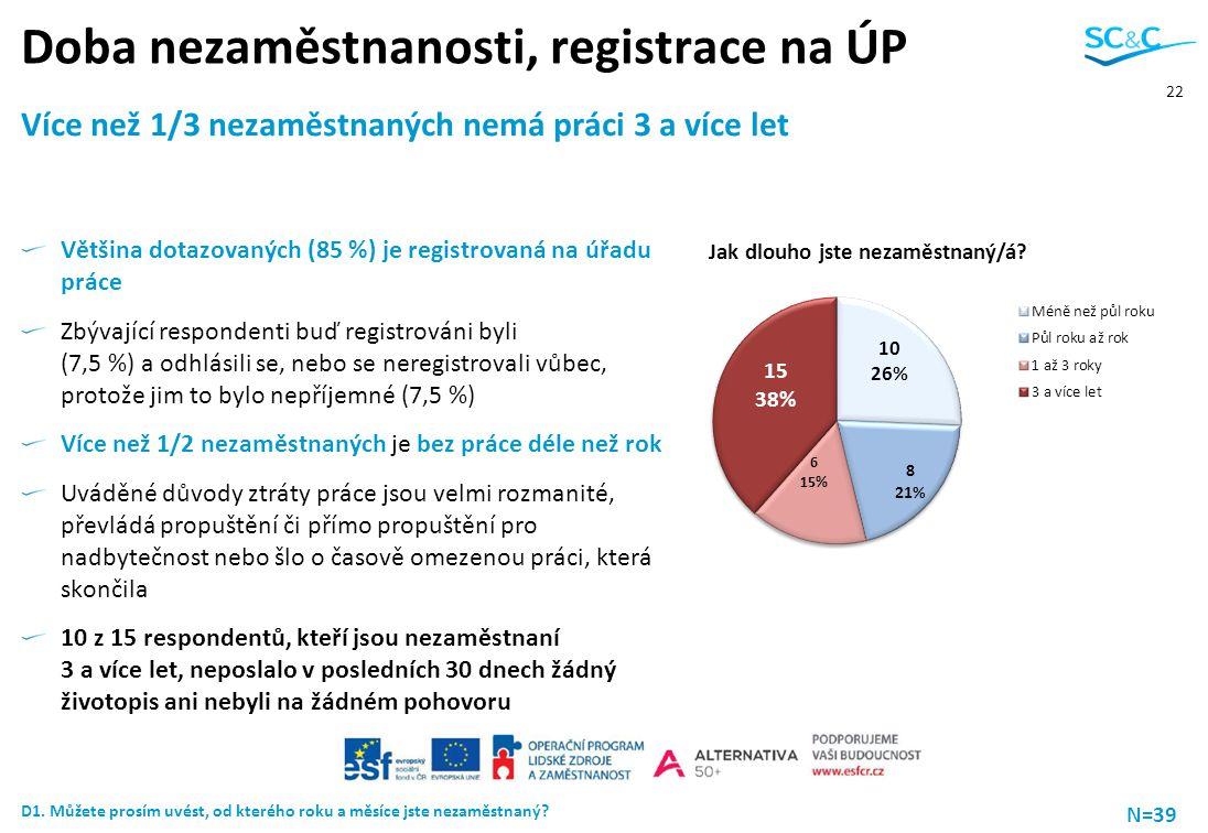 22 Doba nezaměstnanosti, registrace na ÚP Více než 1/3 nezaměstnaných nemá práci 3 a více let Většina dotazovaných (85 %) je registrovaná na úřadu prá