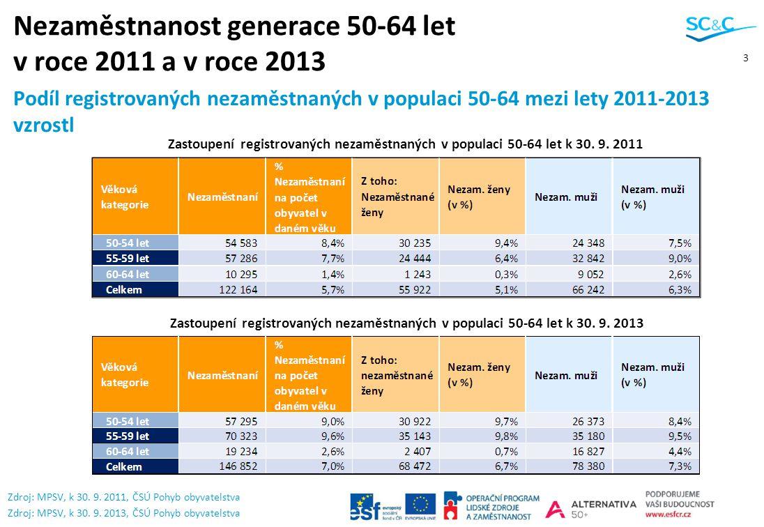 3 Nezaměstnanost generace 50-64 let v roce 2011 a v roce 2013 Podíl registrovaných nezaměstnaných v populaci 50-64 mezi lety 2011-2013 vzrostl Zdroj: