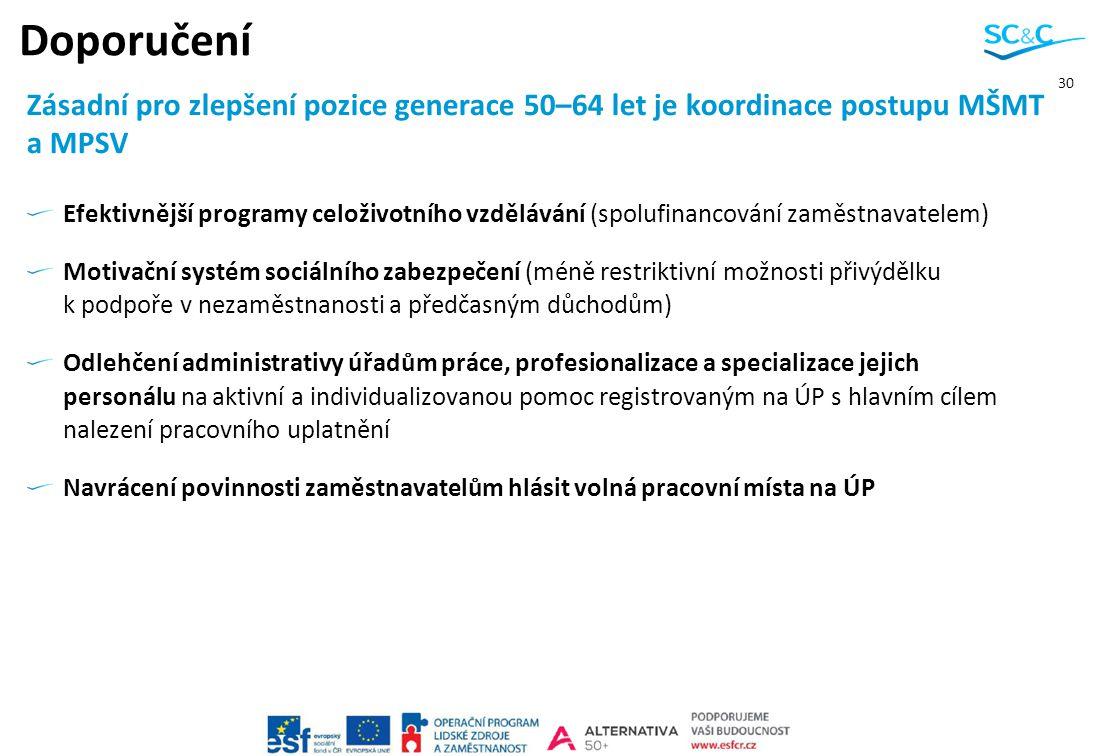 30 Doporučení Efektivnější programy celoživotního vzdělávání (spolufinancování zaměstnavatelem) Motivační systém sociálního zabezpečení (méně restrikt