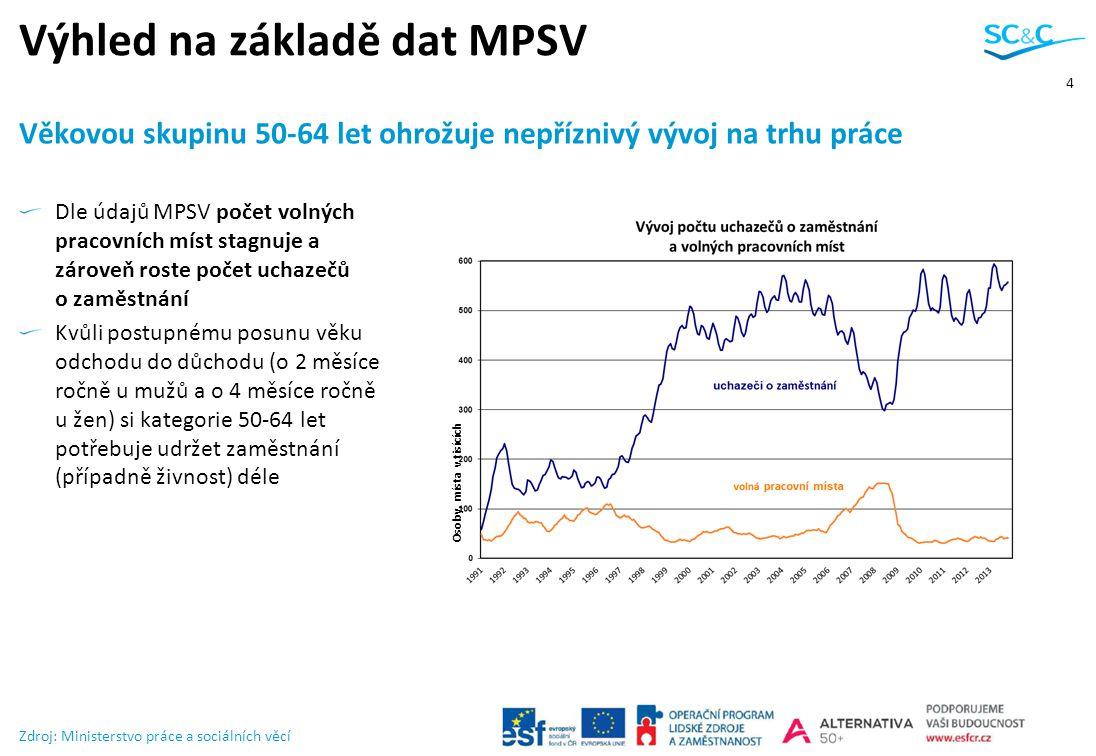 4 Dle údajů MPSV počet volných pracovních míst stagnuje a zároveň roste počet uchazečů o zaměstnání Kvůli postupnému posunu věku odchodu do důchodu (o