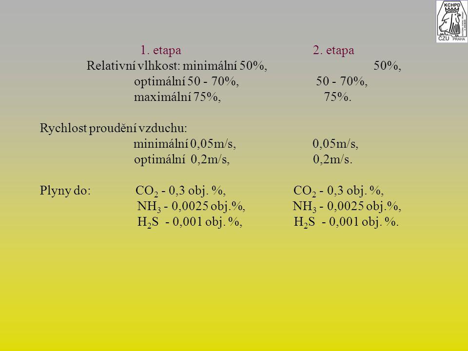 1. etapa 2. etapa Relativní vlhkost: minimální 50%, 50%, optimální 50 - 70%, 50 - 70%, maximální 75%, 75%. Rychlost proudění vzduchu: minimální 0,05m/