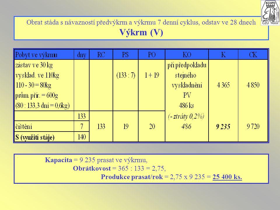 Obrat stáda s návazností předvýkrm a výkrmu 7 denní cyklus, odstav ve 28 dnech Výkrm (V) Kapacita = 9 235 prasat ve výkrmu, Obrátkovost = 365 : 133 = 2,75, Produkce prasat/rok = 2,75 x 9 235 = 25 400 ks.