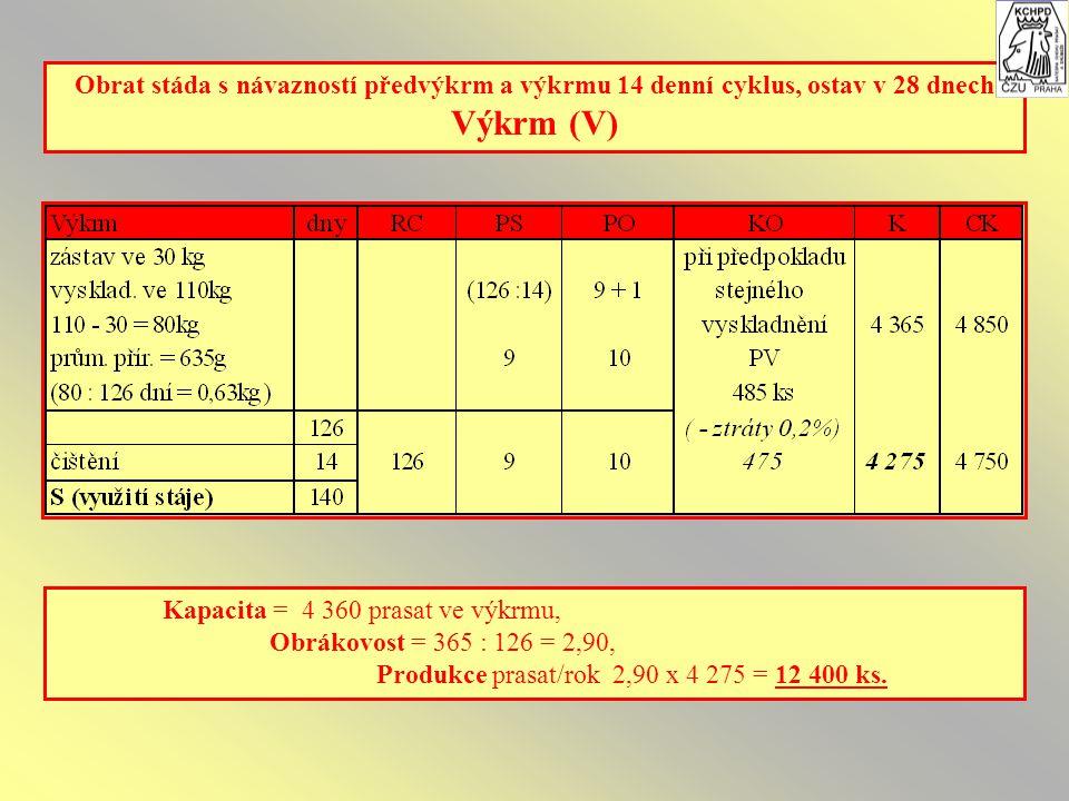 Obrat stáda s návazností předvýkrm a výkrmu 14 denní cyklus, ostav v 28 dnech Výkrm (V) Kapacita = 4 360 prasat ve výkrmu, Obrákovost = 365 : 126 = 2,90, Produkce prasat/rok 2,90 x 4 275 = 12 400 ks.