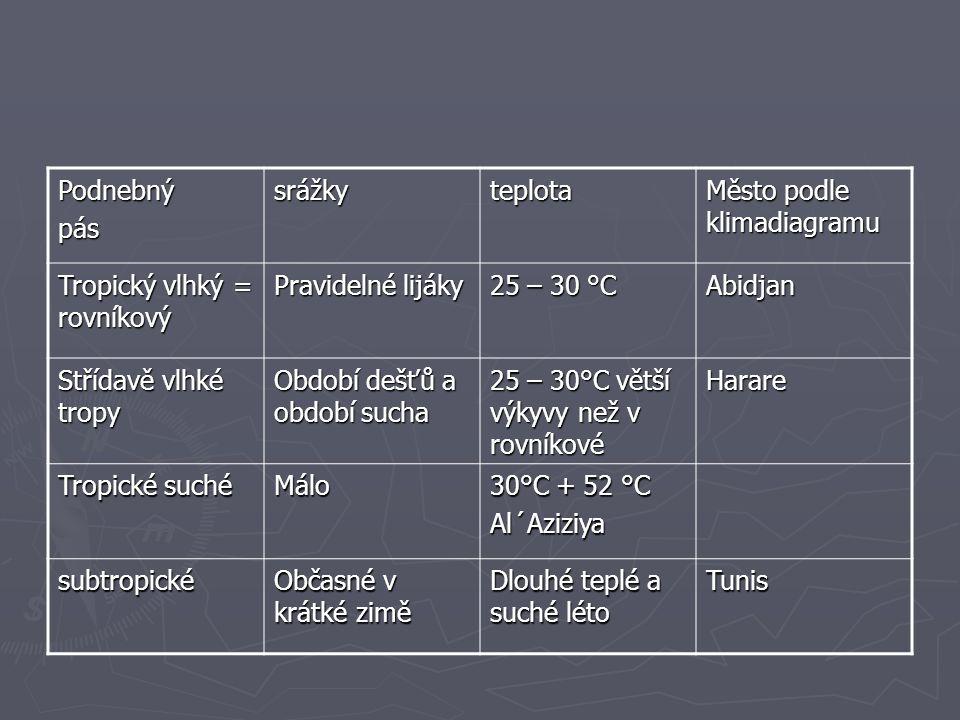 Podnebnýpássrážkyteplota Město podle klimadiagramu Tropický vlhký = rovníkový Pravidelné lijáky 25 – 30 °C Abidjan Střídavě vlhké tropy Období dešťů a