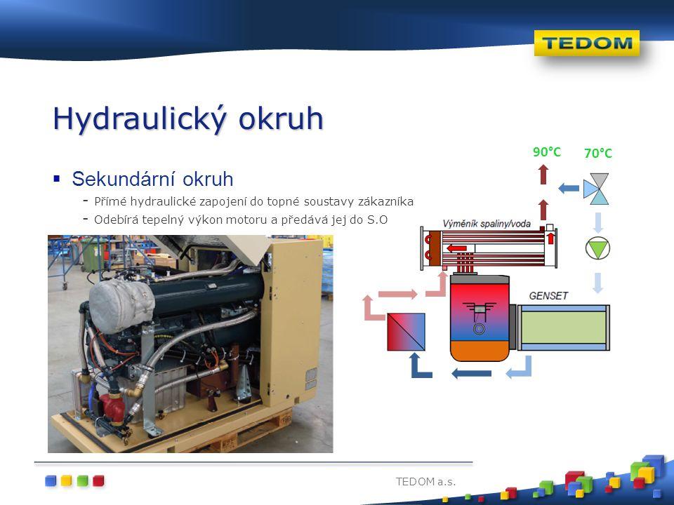 TEDOM a.s. Hydraulický okruh  Sekundární okruh - Přímé hydraulické zapojení do topné soustavy zákazníka - Odebírá tepelný výkon motoru a předává jej