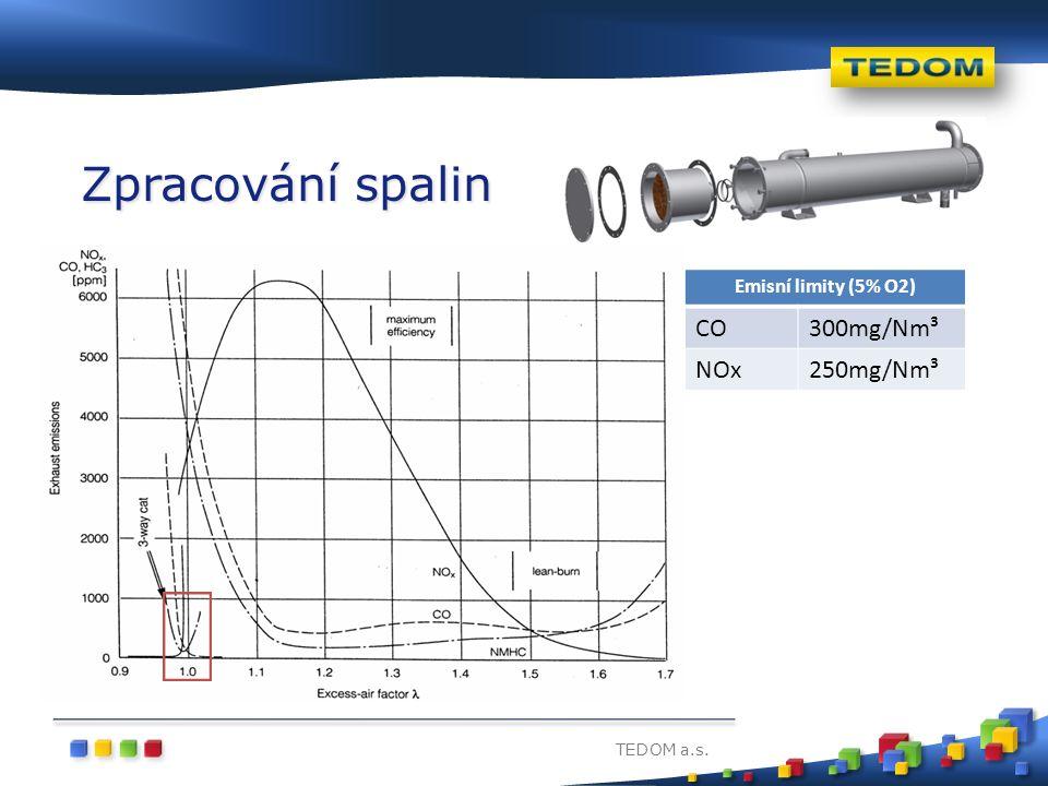 TEDOM a.s. Zpracování spalin Emisní limity (5% O2) CO300mg/Nm³ NOx250mg/Nm³